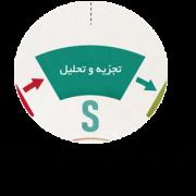 تجزیه و تحلیل در مدل SOSTAC