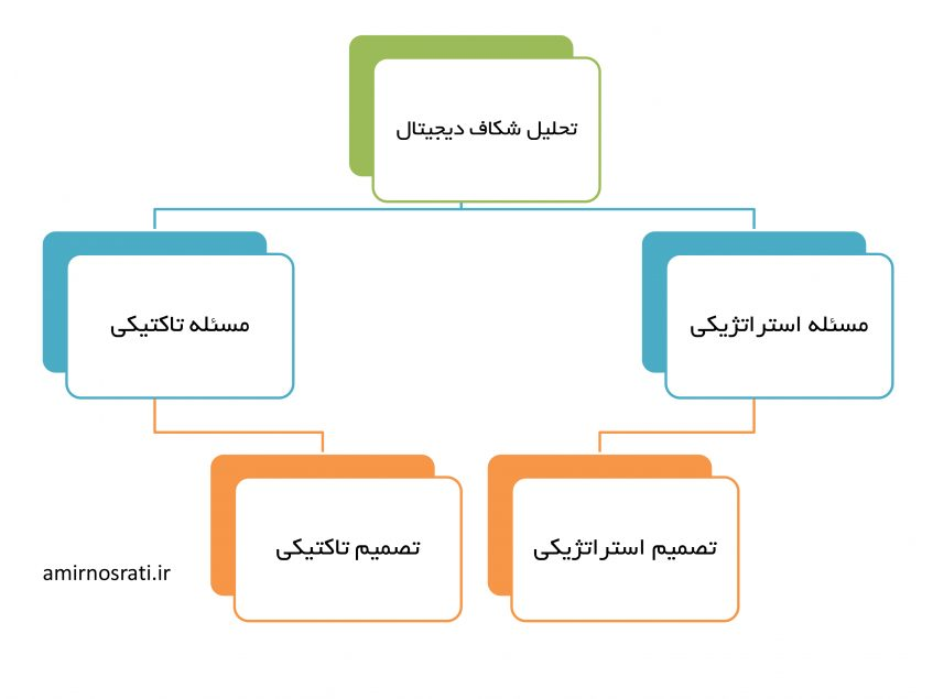 تصمیمات استراتژیکی در مقابل تصمیمات تاکتیکی در دیجیتال مارکتینگ