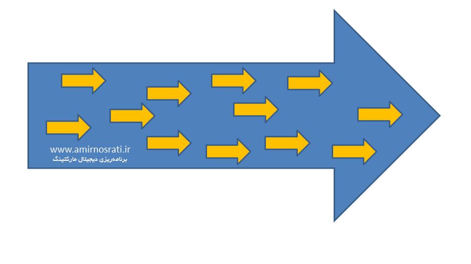 برنامهریزی دیجیتال مارکتینگ