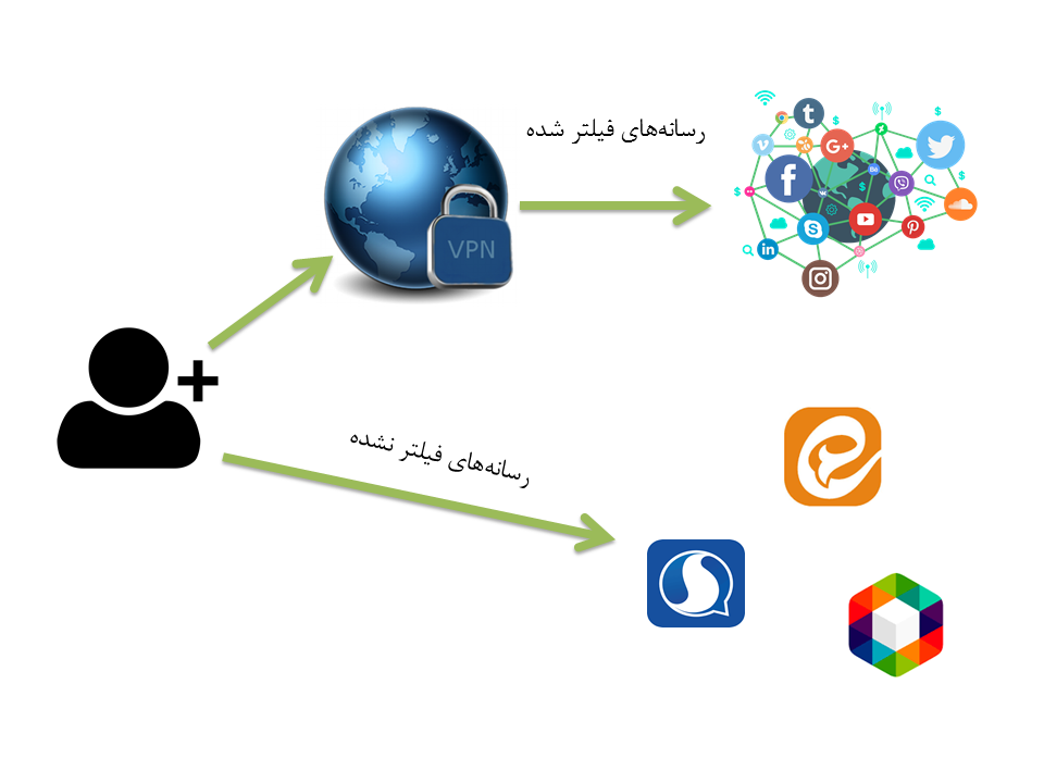 فرصتها و تهدیدهای طرح صیانت بر روی کسب وکارهای دیجیتال